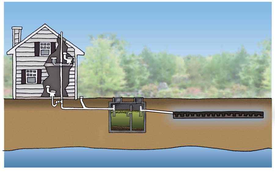 Proper Ventilation for septic system in California