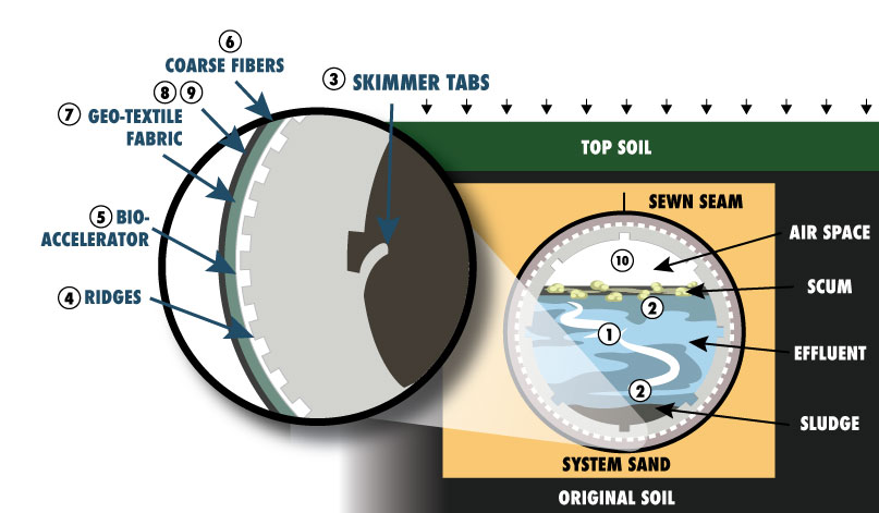 Advanced Enviro-Septic Systems - 10 treatment stages