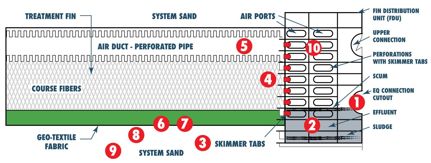 NexGen Presby Envirofin septic systems diagram